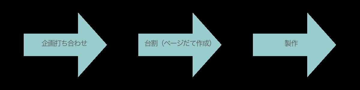 Sogyo_workflow002
