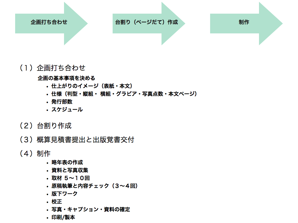 Sogyo_workflow001.001